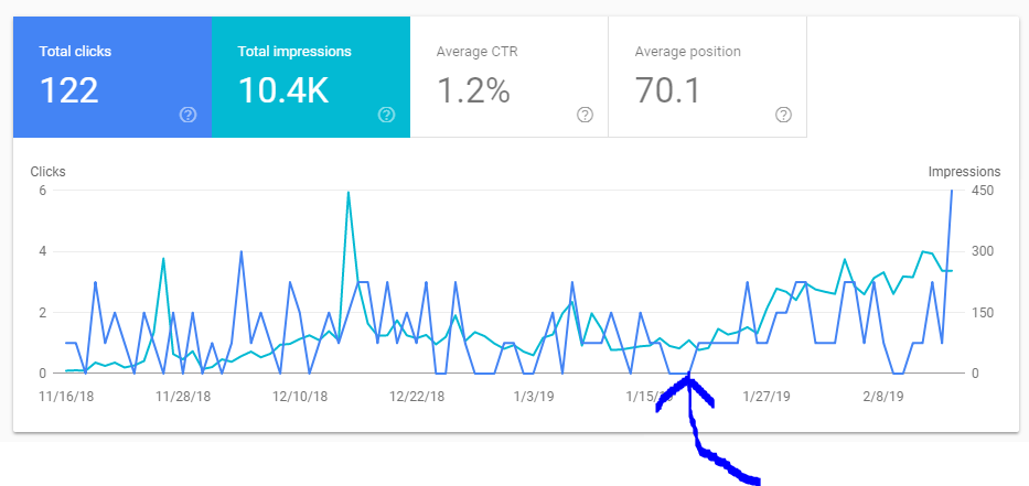 Business grade hosting's impact on page speed and SEO.