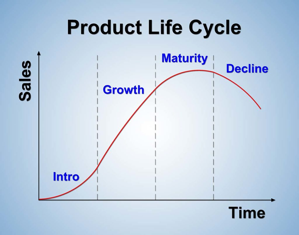 product and market lifecyle