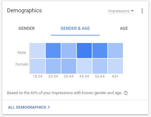 pay per click ad demographics