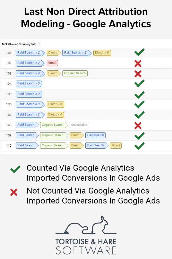 last not direct attribution model google ads