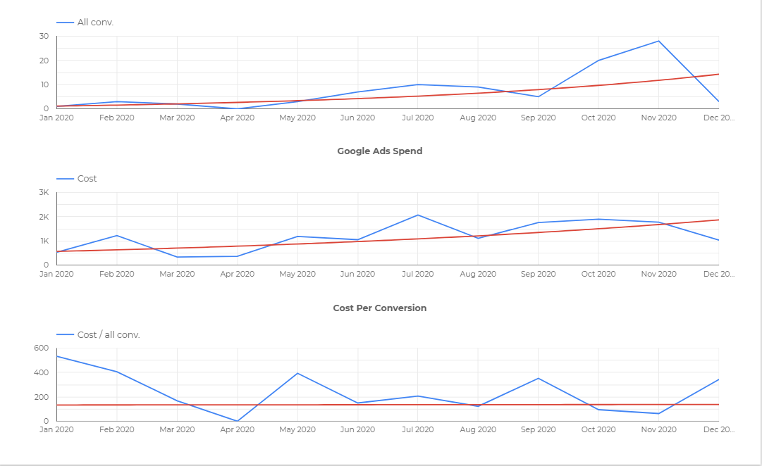 google data studio monthly report