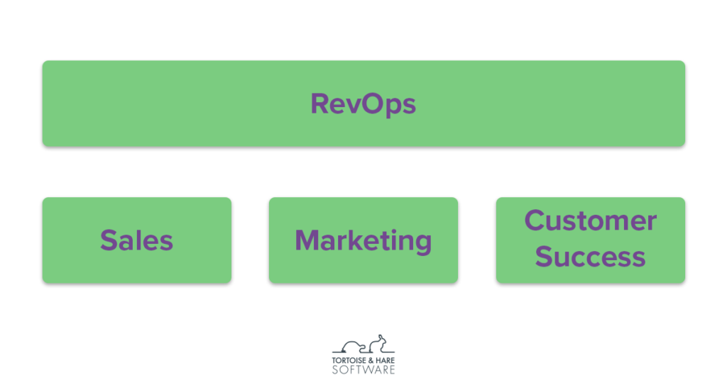 meaning of revops in saas, organizational structure