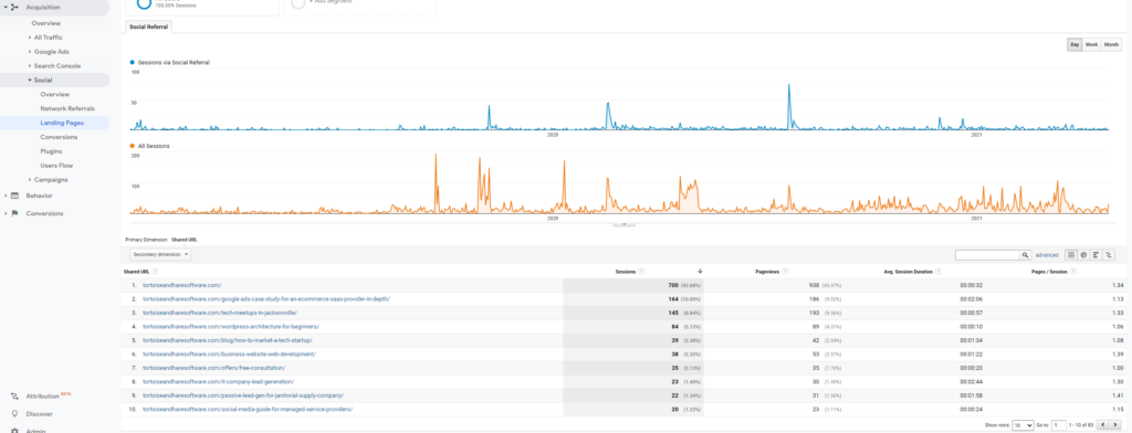 social media landing pages report on google analytics