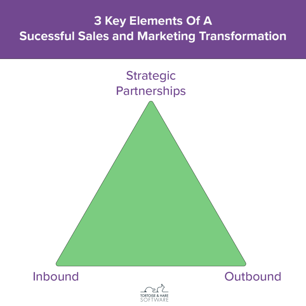 inbound outbound and strategic partnerships 3 elements of sales and marketing transformation