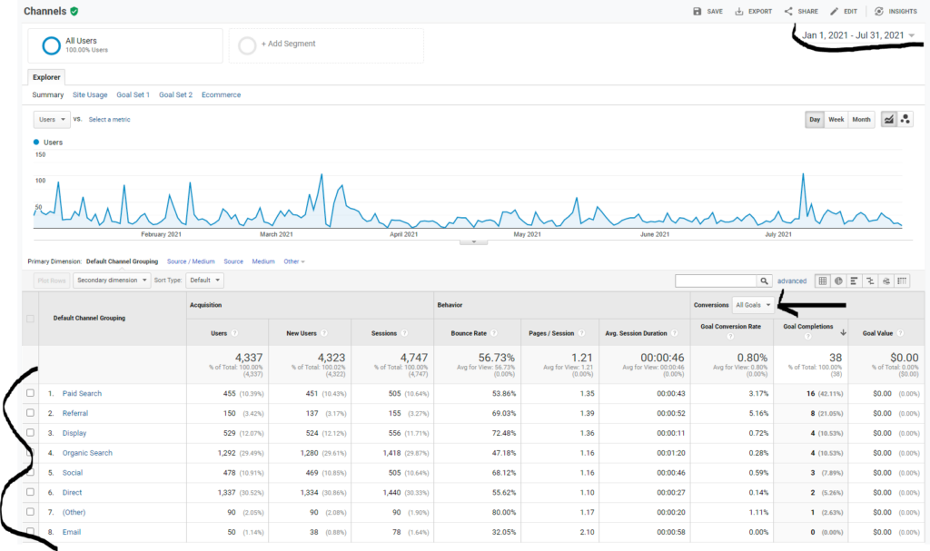 google analytics channel report overview