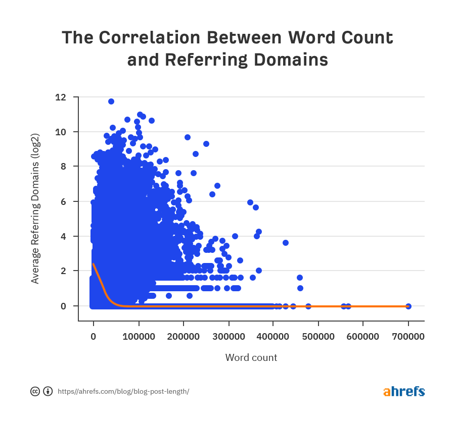 seo word count vs number of backlinks earned