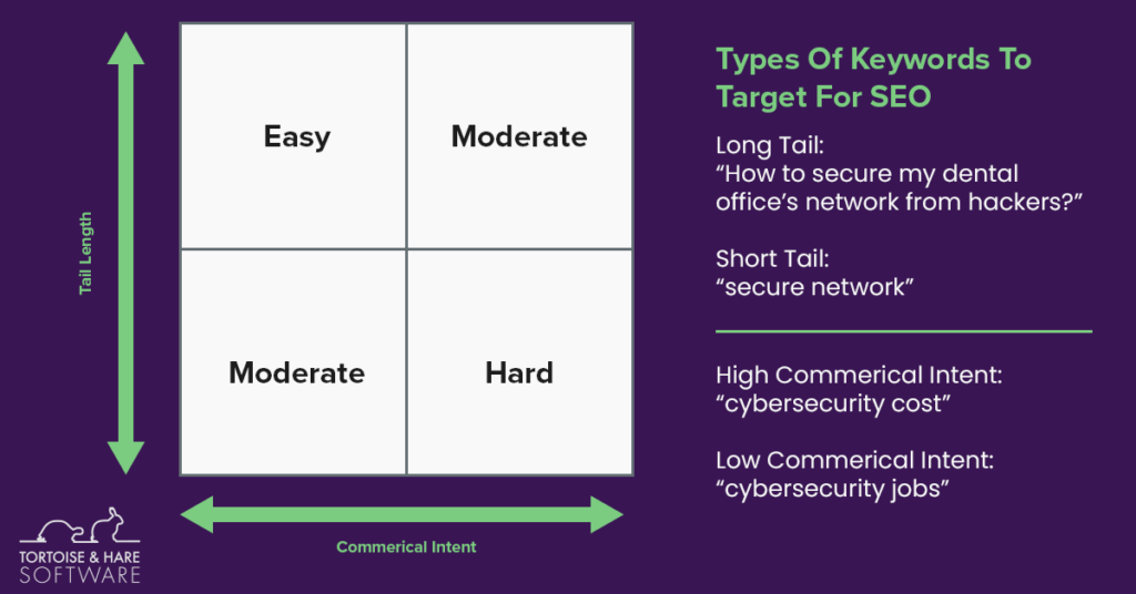 Types of seo keywords to target.  Long tail vs short tail and commercial intent