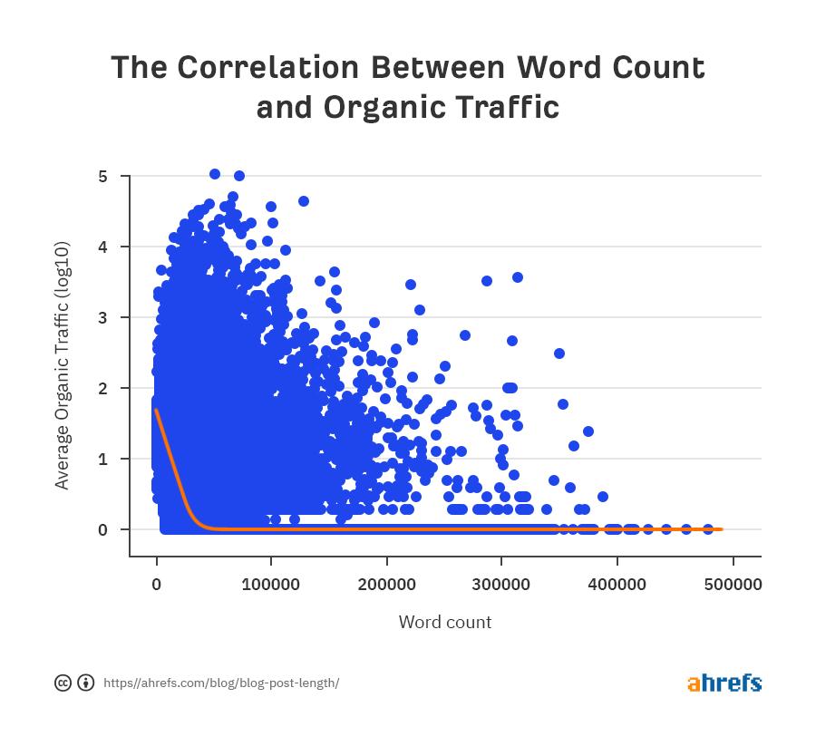 seo word count vs organic traffic generated