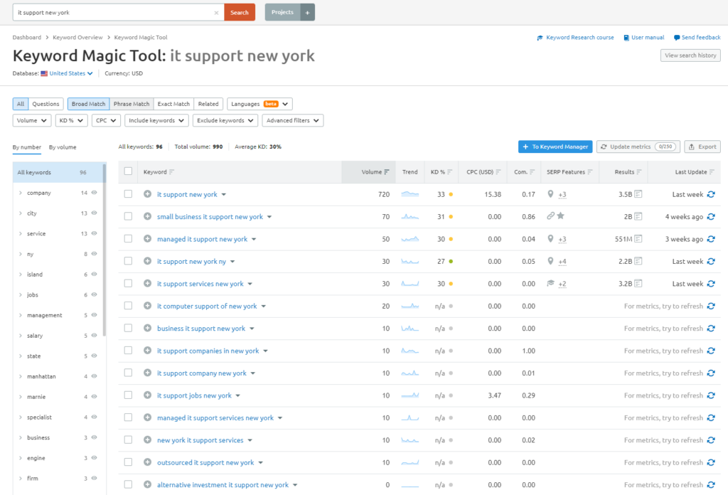 it support seo keywords in the SEMRush tool