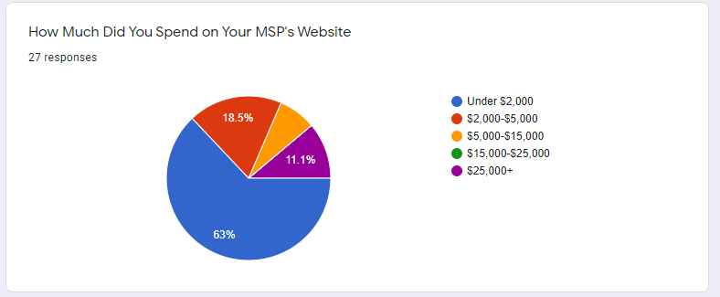 msp website cost survey results