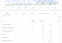 search console performance tab with key metrics